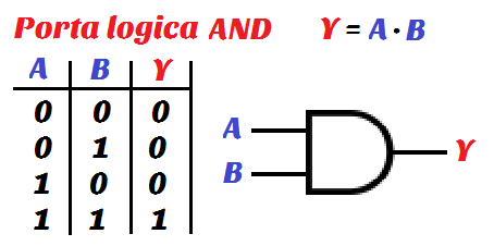 Elettronica digitale parte 2 algebra booleana for Porte and or xor
