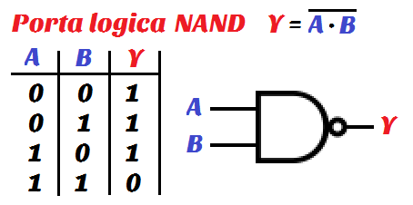Elettronica digitale parte 2 algebra booleana for Porte and nand
